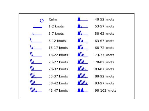 4  Tephigram barbs — tephi 0 1 0 documentation