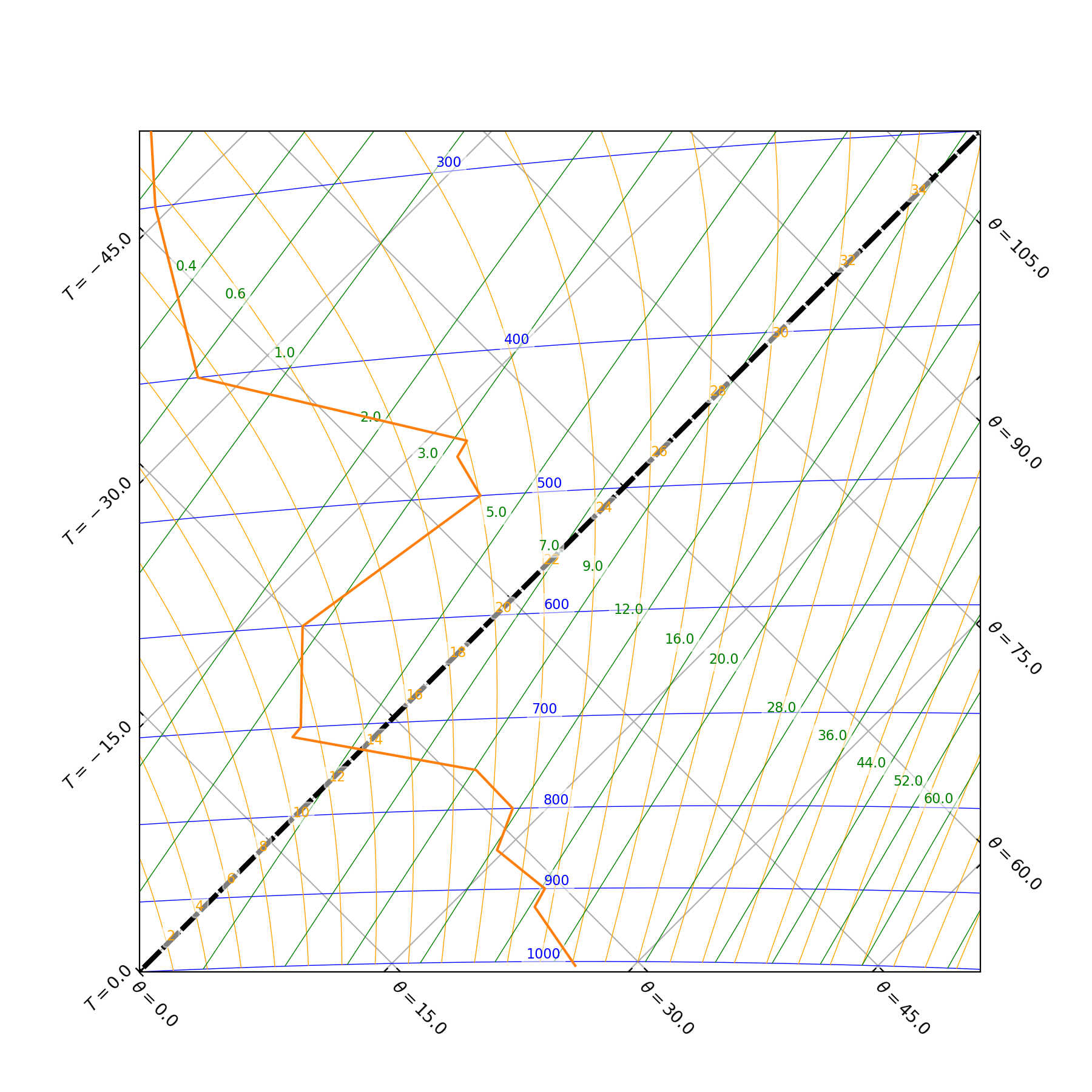 2  Tephigram plotting — tephi 0 1 0 documentation
